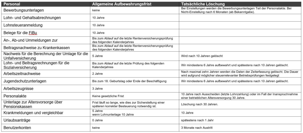 Loschkonzept Gar Nicht So Schwer Oder Externer Datenschutzbeauftragter Stuttgart